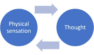 Physical sensation - thought pattern